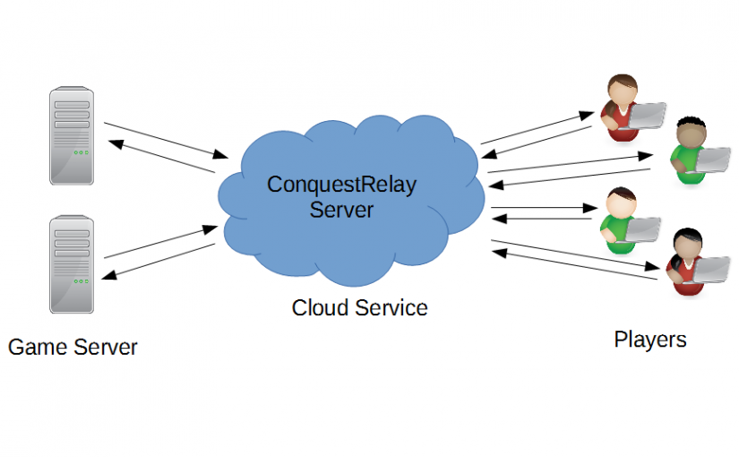 ConquestRelay server connecting game servers and clients via the cloud